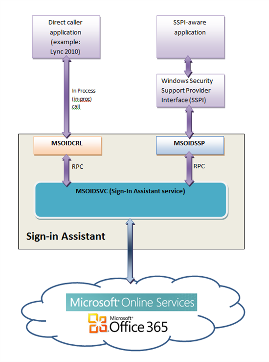 Microsoft Online Services Sign-In Assistant 32 or 64 bit?